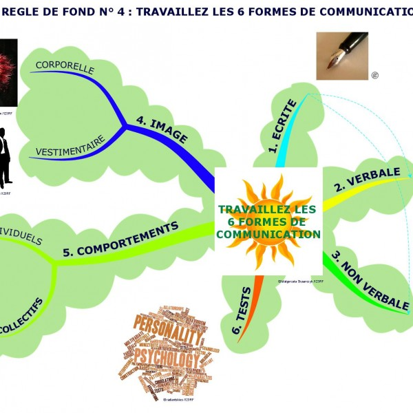 Travaillez les six formes de la communication