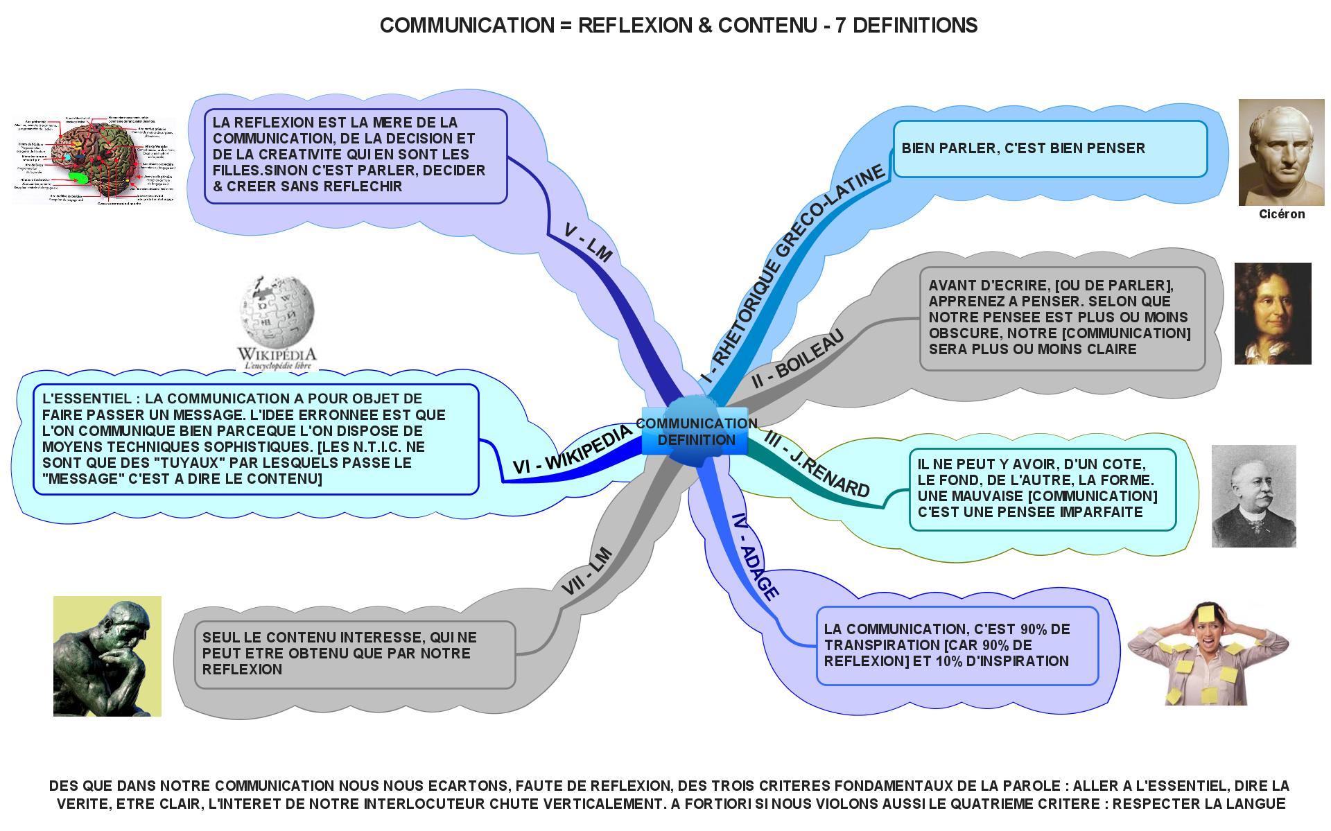 communication r233flexion contenu 7 d233finitions que l