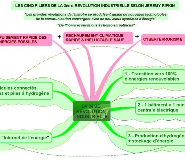 J'ai lu pour vous un best-seller mondial : la troisième révolution industrielle, de Jeremy Rifkin
