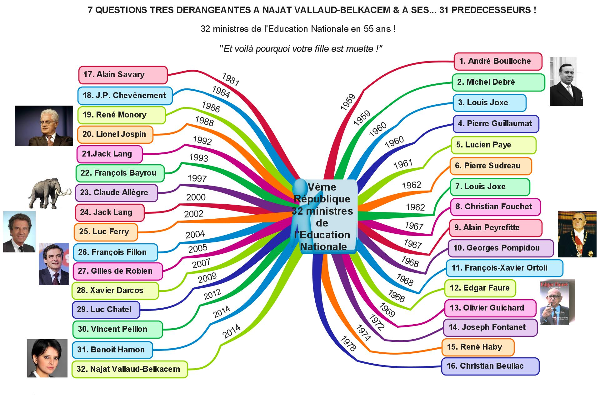 Vème République 32 ministres de l'Education Nationale