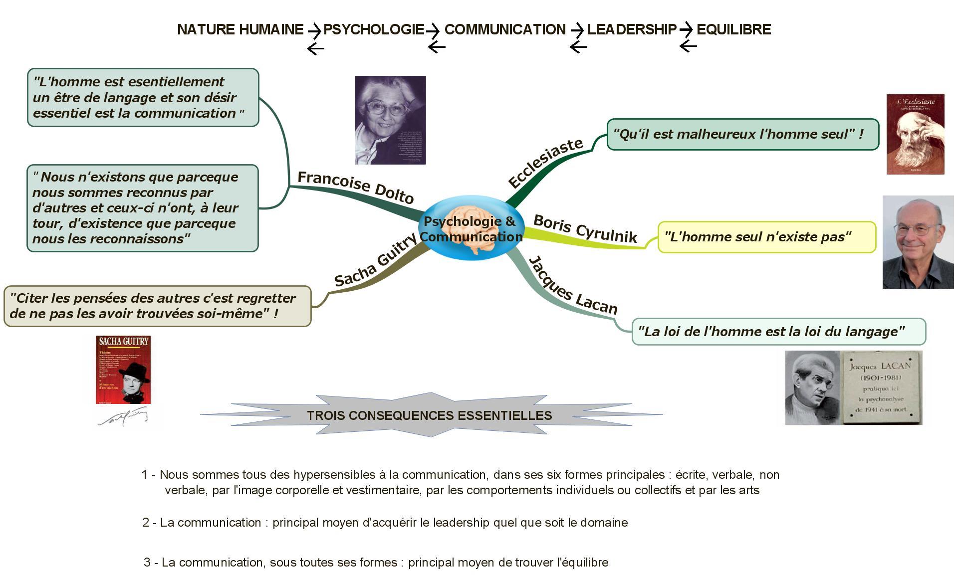 Nature Humaine Psychologie Communication Leadership