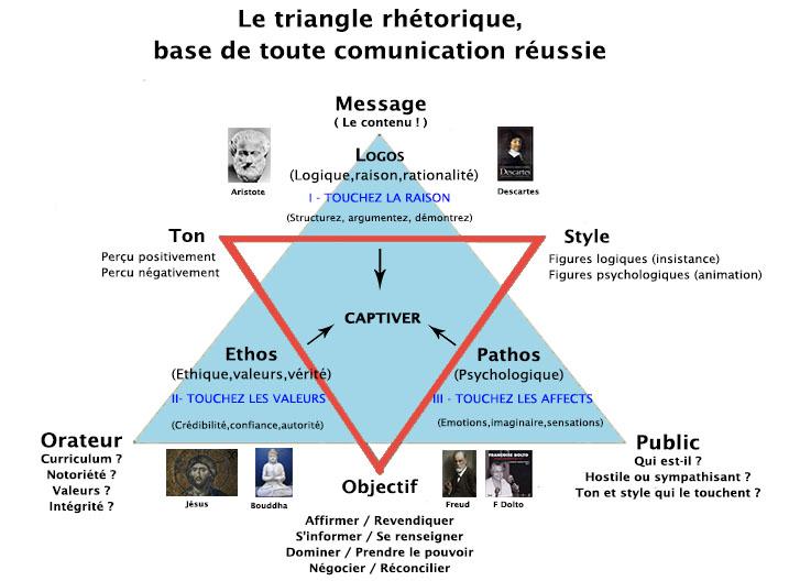 triangle-rhetorique