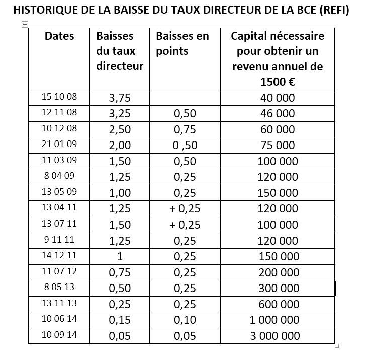 X HISTORIQUE DES TAUX DIRECTEURS DE LA BCE tableau