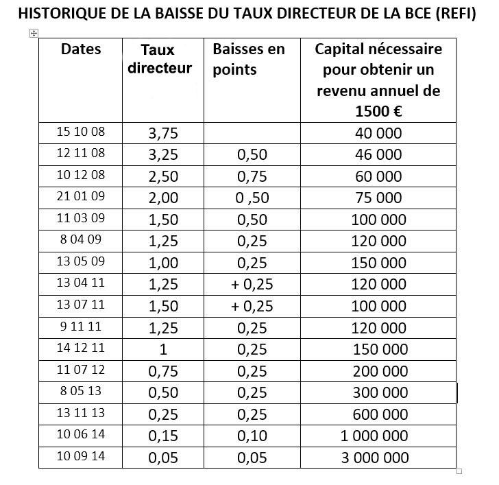 X-HISTORIQUE-DES-TAUX-DIRECTEURS-DE-LA-BCE-tableau